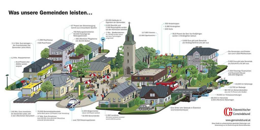Was Österreichs Gemeinden leisten