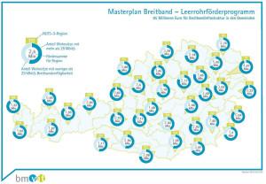 Breitband - Welche Region hat wieviel Bedarf? | ©BMVIT