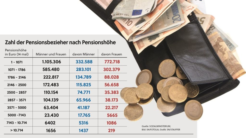 1656 personen mit ueber 10000 euro pension 41 61544364