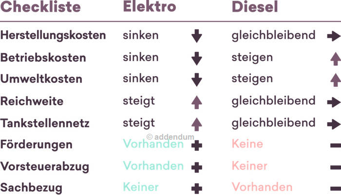 Steckdose oder Tankstelle?     |     © addendum.org / 2018 Quo Vadis Veritas Redaktions GmbH