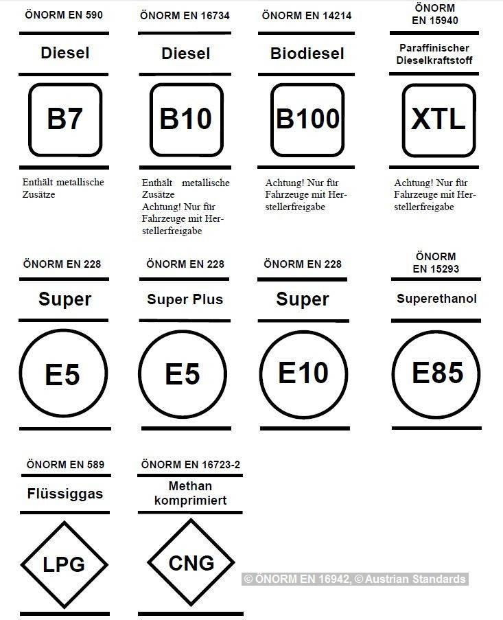 Kraftstoffkennzeichnung